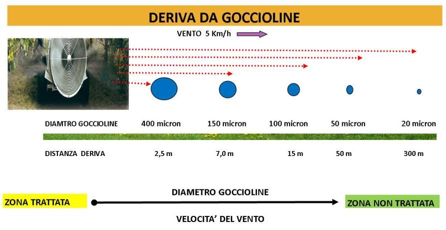 DISEGNO 2-Deriva in funzione della velocità del vento e il diamtro delle goggioline